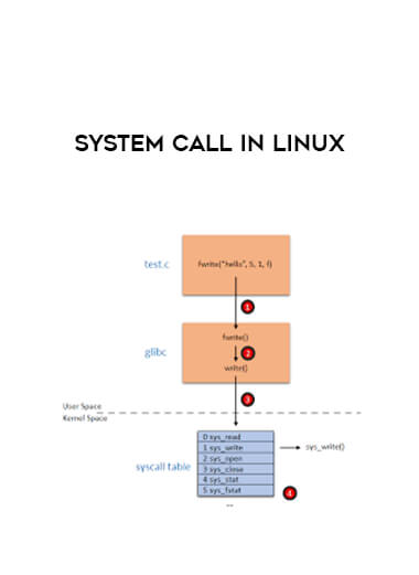 System Call in Linux by https://lobacademy.com/