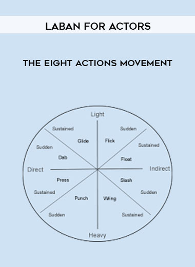 Laban For Actors - The Eight Actions Movement by https://lobacademy.com/
